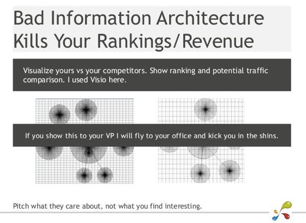 Information Architecture Kills Rankings