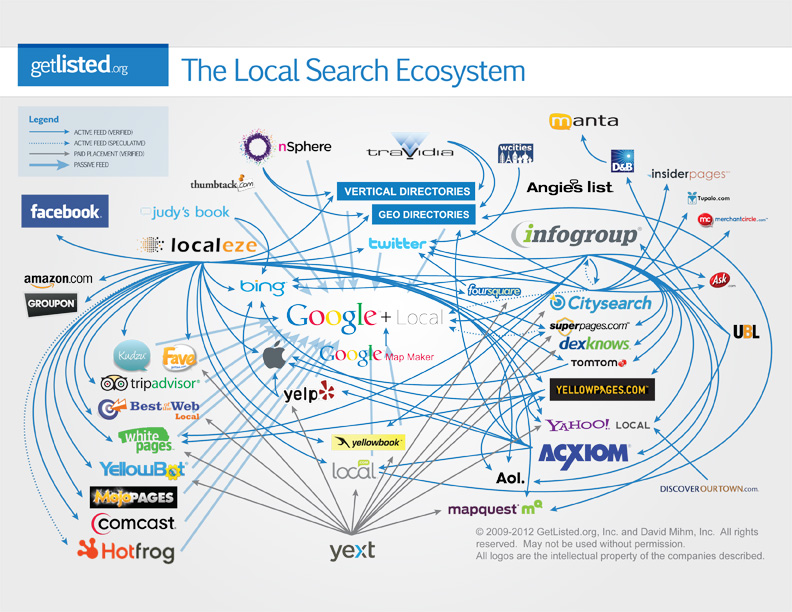 Phone call tracking basics for maintaining local search data.
